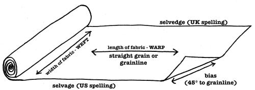 understanding fabric